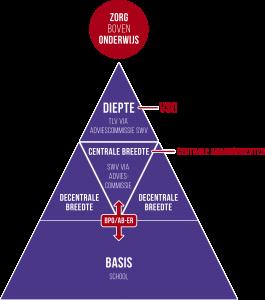 SWV ROOS VO - Piramide
